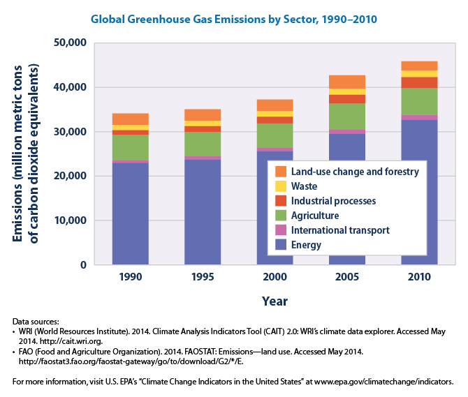 Global Greenhouse Gas Emissions - 32.7KB